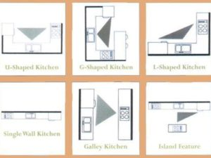 The Kitchen Work Triangle for Efficient Kitchen Design