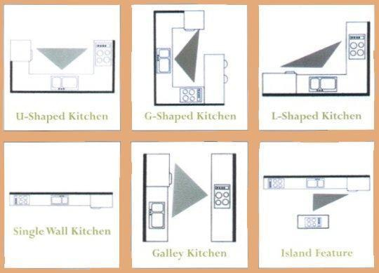 The Kitchen Work Triangle Maximise Kitchen Design Efficiency